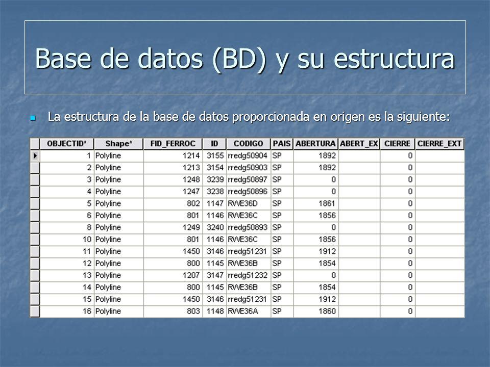 Base de datos (BD) y su estructura La estructura de la base de datos proporcionada en origen es la siguiente: La estructura de la base de datos proporcionada en origen es la siguiente: ObjectID ObjectID Shape Shape FID_Ferroc FID_Ferroc ID ID Codigo Codigo Pais Pais Abertura Abertura Abert_ext Abert_ext Cierre Cierre Cierre_ext Cierre_ext Estat2001 Estat2001 Rte_T Rte_T AGC AGC AGTC AGTC Data_Elect Data_Elect Tanc_Viat Tanc_Viat Tanc_Merc Tanc_Merc Reoberviat Reoberviat Desmantell Desmantell Línea Línea Origen Origen Destino Destino Ancho Ancho Tipo de via Tipo de via Dept Dept Lenght Lenght Tipol_via Tipol_via Us_via Us_via Electrific Electrific