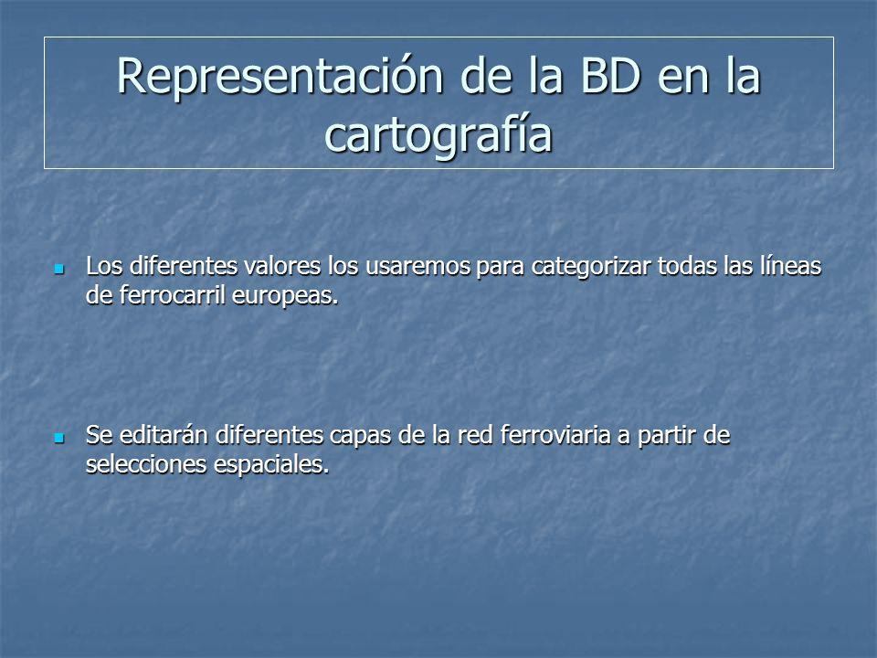 Representación de la BD en la cartografía Los diferentes valores los usaremos para categorizar todas las líneas de ferrocarril europeas.