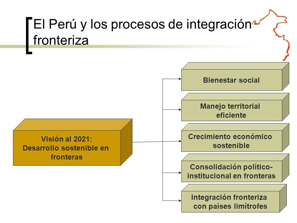 El Perú y los procesos de integración fronteriza Visión al 2021: Desarrollo sostenible en fronteras Manejo territorial eficiente Bienestar social Crecimiento económico sostenible Integración fronteriza con países limítrofes Consolidación político- institucional en fronteras
