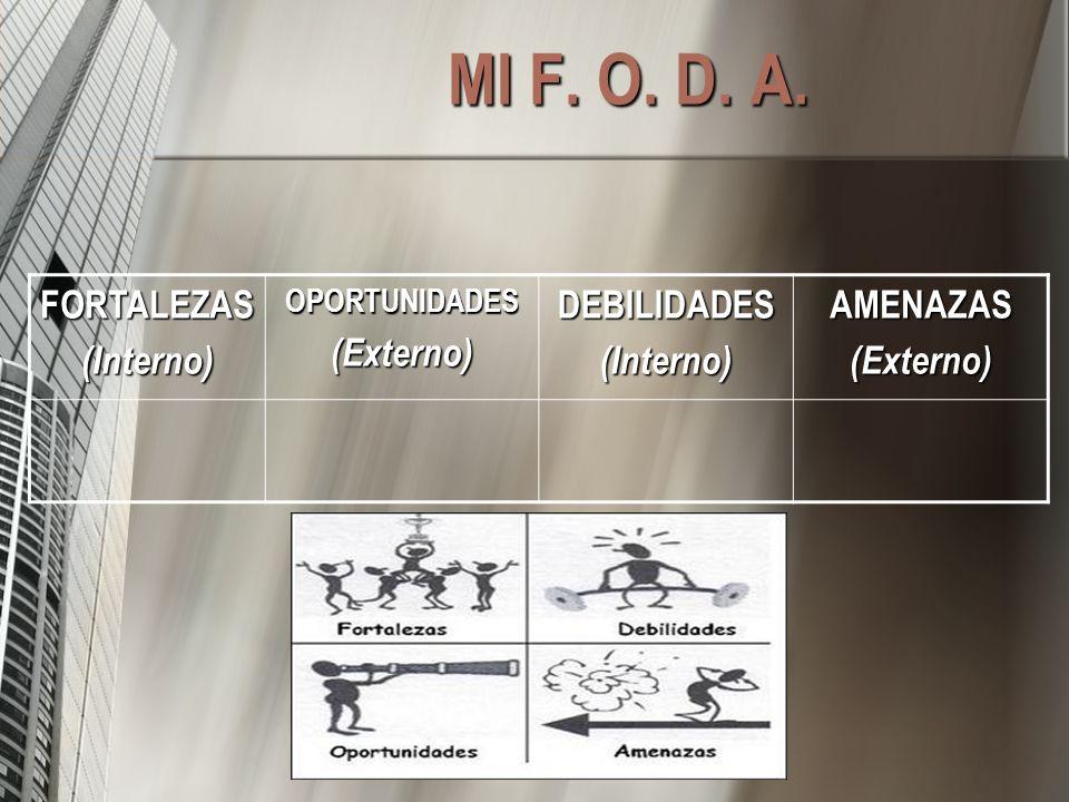 MI F. O. D. A. FORTALEZAS(Interno)OPORTUNIDADES(Externo)DEBILIDADES(Interno)AMENAZAS(Externo)