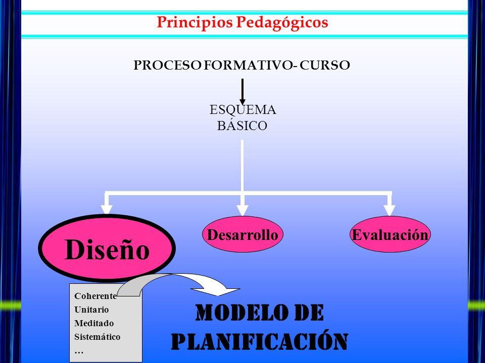 Principios Pedagógicos ESQUEMA BÁSICO Diseño DesarrolloEvaluación Coherente Unitario Meditado Sistemático … MODELO DE PLANIFICACIÓN PROCESO FORMATIVO-