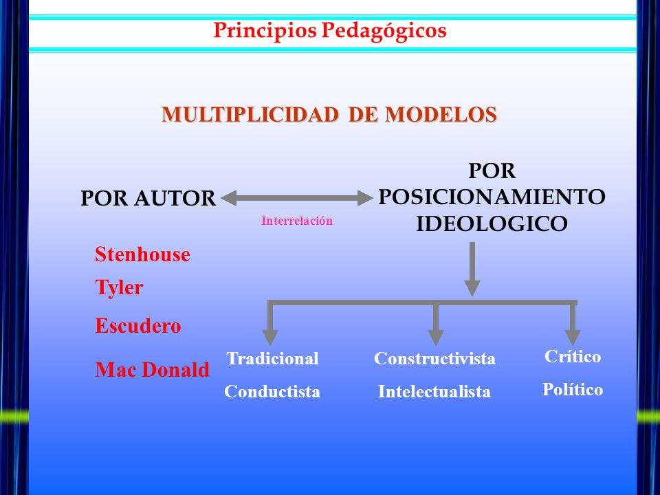 MODELO TRADICIONAL (TYLER) MODELO CONSTRUCTIVISTA (PIAGET) MODELO CRÍTICO (KEMMIS Y MAC TAGGART) DISEÑO ALUMNO - ESTUDIANTE PROFESOR - TUTOR CURRICULO- APRENDIZAJES COMUNIDAD EDUCATIVA Principios Pedagógicos