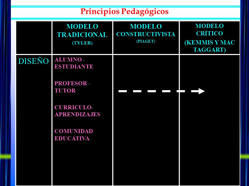 MODELO TRADICIONAL (TYLER) MODELO CONSTRUCTIVISTA (PIAGET) MODELO CRÍTICO (KEMMIS Y MAC TAGGART) DISEÑO ALUMNO - ESTUDIANTE PROFESOR - TUTOR CURRICULO