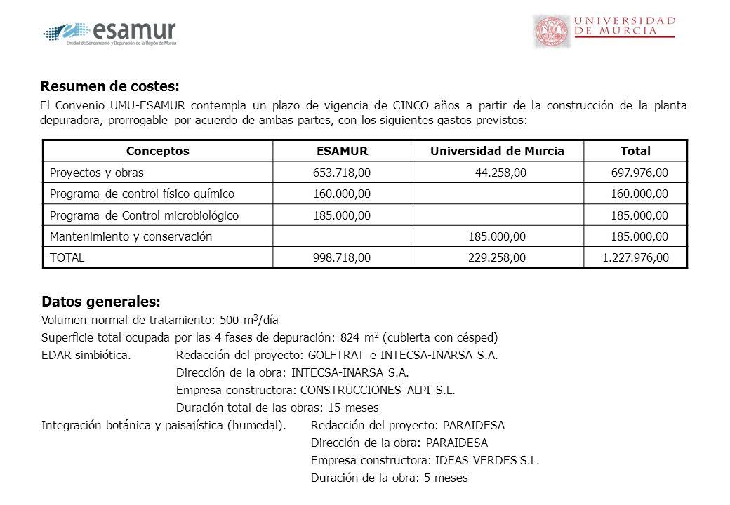 Resumen de costes: El Convenio UMU-ESAMUR contempla un plazo de vigencia de CINCO años a partir de la construcción de la planta depuradora, prorrogabl