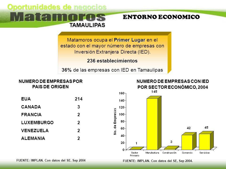 Oportunidades de negocios TAMAULIPAS Primer Lugar Matamoros ocupa el Primer Lugar en el estado con el mayor número de empresas con Inversión Extranjer