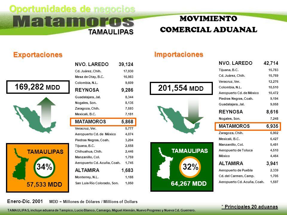 Oportunidades de negocios TAMAULIPAS NVO. LAREDO Cd. Juárez, Chih. Mesa de Otay, B.C. Colombia, N.L. REYNOSA Guadalajara, Jal. Nogales, Son. Zaragoza,