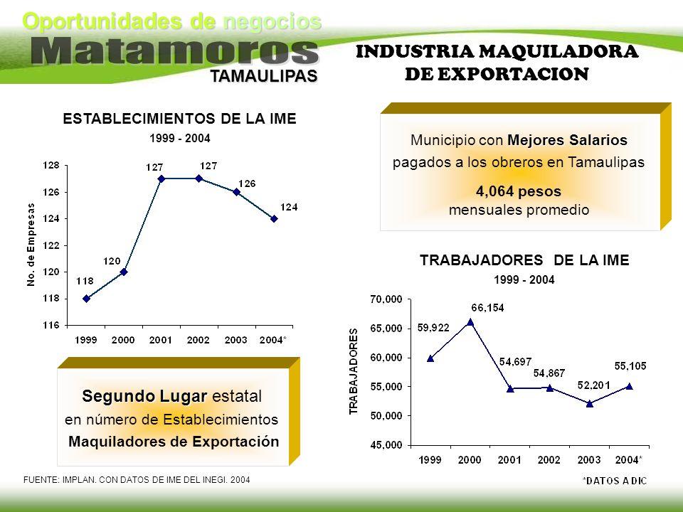 Oportunidades de negocios TAMAULIPAS INDUSTRIA MAQUILADORA DE EXPORTACION ESTABLECIMIENTOS DE LA IME 1999 - 2004 TRABAJADORES DE LA IME 1999 - 2004 Se