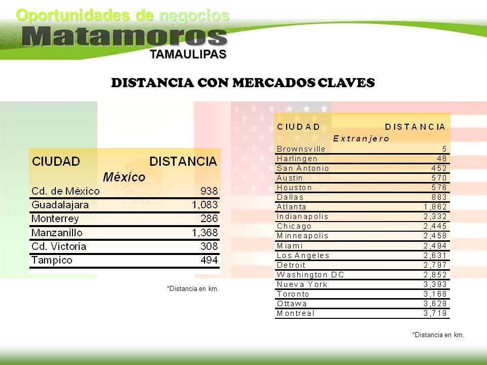 Oportunidades de negocios TAMAULIPAS DISTANCIA CON MERCADOS CLAVES *Distancia en km.
