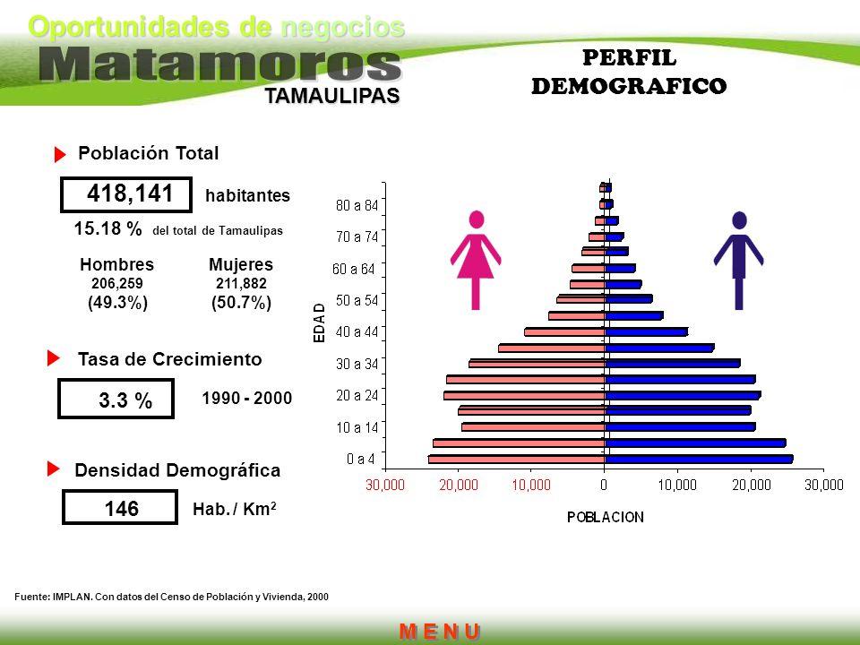 Oportunidades de negocios TAMAULIPAS PERFIL DEMOGRAFICO Mujeres 211,882 (50.7%) Hombres 206,259 (49.3%) Fuente: IMPLAN. Con datos del Censo de Poblaci
