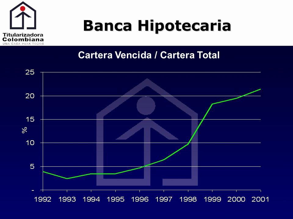 Cartera Vencida / Cartera Total Banca Hipotecaria