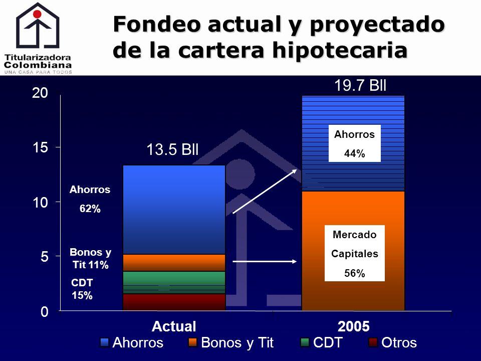 0 5 10 15 20 Actual2005 OtrosCDTBonos y TitAhorros 44% Mercado Capitales 56% 19.7 Bll 13.5 Bll Ahorros 62% Bonos y Tit 11% CDT 15% Fondeo actual y proyectado de la cartera hipotecaria