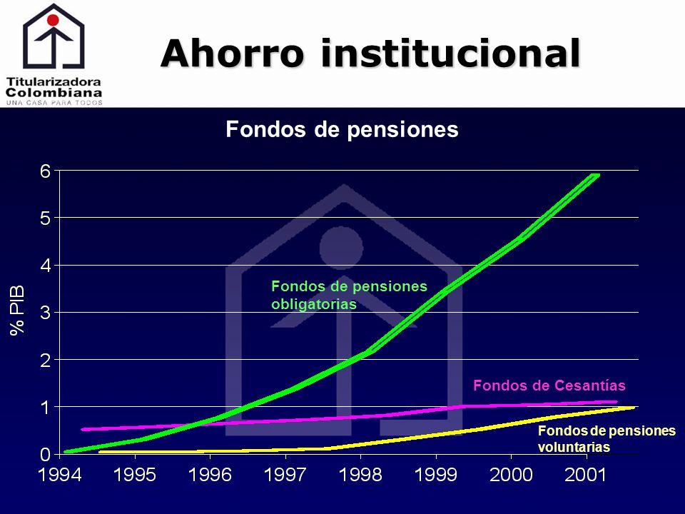 Ahorro institucional Fondos de pensiones obligatorias Fondos de pensiones voluntarias Fondos de Cesantías Fondos de pensiones