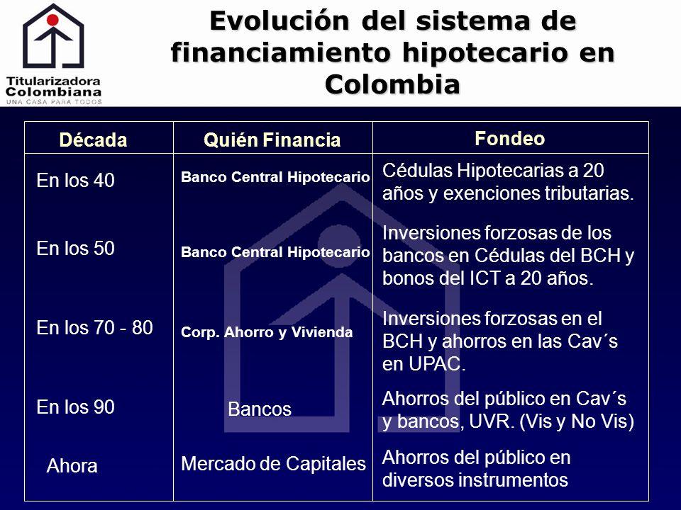 Década Cédulas Hipotecarias a 20 años y exenciones tributarias. Banco Central Hipotecario Quién Financia Fondeo En los 40 En los 50 Inversiones forzos