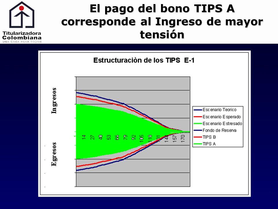 El pago del bono TIPS A corresponde al Ingreso de mayor tensión