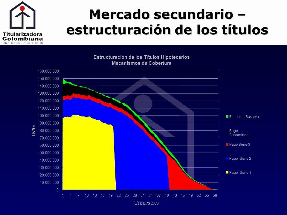 Mercado secundario – estructuración de los títulos Trimestres