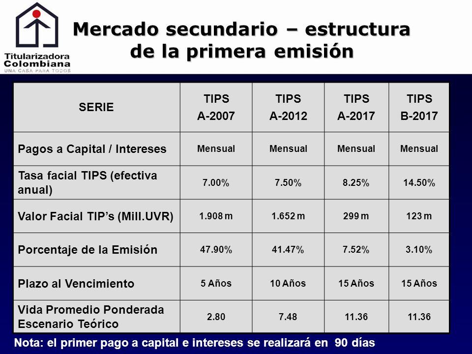 Mercado secundario – estructura de la primera emisión SERIE TIPS A-2007 TIPS A-2012 TIPS A-2017 TIPS B-2017 Pagos a Capital / Intereses Mensual Tasa facial TIPS (efectiva anual) 7.00%7.50%8.25%14.50% Valor Facial TIPs (Mill.UVR) 1.908 m1.652 m299 m123 m Porcentaje de la Emisión 47.90%41.47%7.52%3.10% Plazo al Vencimiento 5 Años10 Años15 Años Vida Promedio Ponderada Escenario Teórico 2.807.4811.36 Nota: el primer pago a capital e intereses se realizará en 90 días