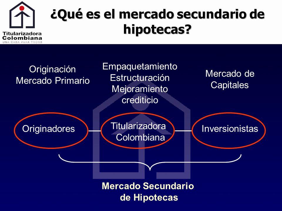 ¿Qué es el mercado secundario de hipotecas? Originación Mercado Primario Empaquetamiento Estructuración Mejoramiento crediticio Mercado de Capitales O