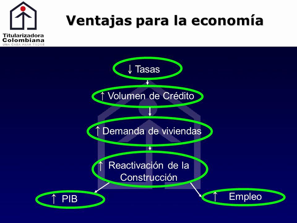 Tasas Volumen de Crédito Demanda de viviendas Reactivación de la Construcción PIB Empleo Ventajas para la economía