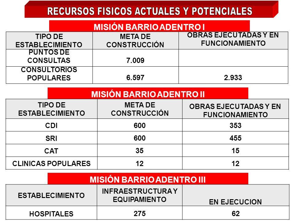 RECURSOS HUMANOS 14.000 MÉDICOS DEL 1er y 2do NIVEL DE ATENCIÓN (CUBANOS y VENEZOLANOS) 1.300 MÉDICOS GENERALES INTEGRALES (VENEZOLANOS) 8.500 DEFENSO