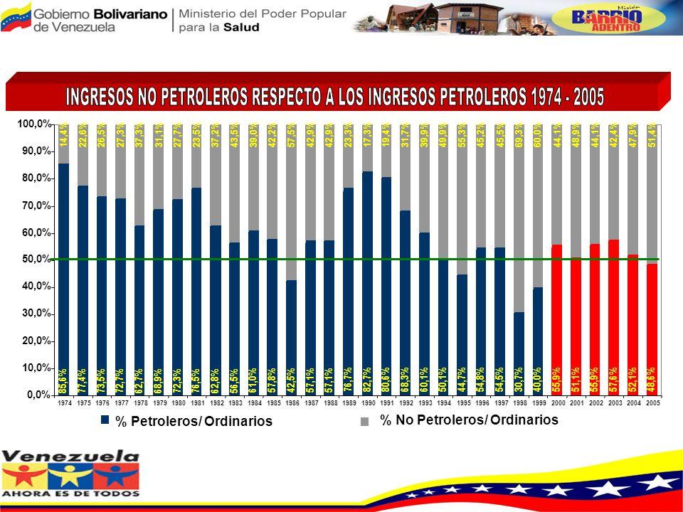 PRESUPUESTO NACIONAL % DEL PRESUPUESTO ORDINARIO DE SALUD SOBRE EL PRESUPUESTO NACIONAL % DEL PRESUPUESTO ORDINARIO Y EXTRAORDINARIO DE SALUD SOBRE EL
