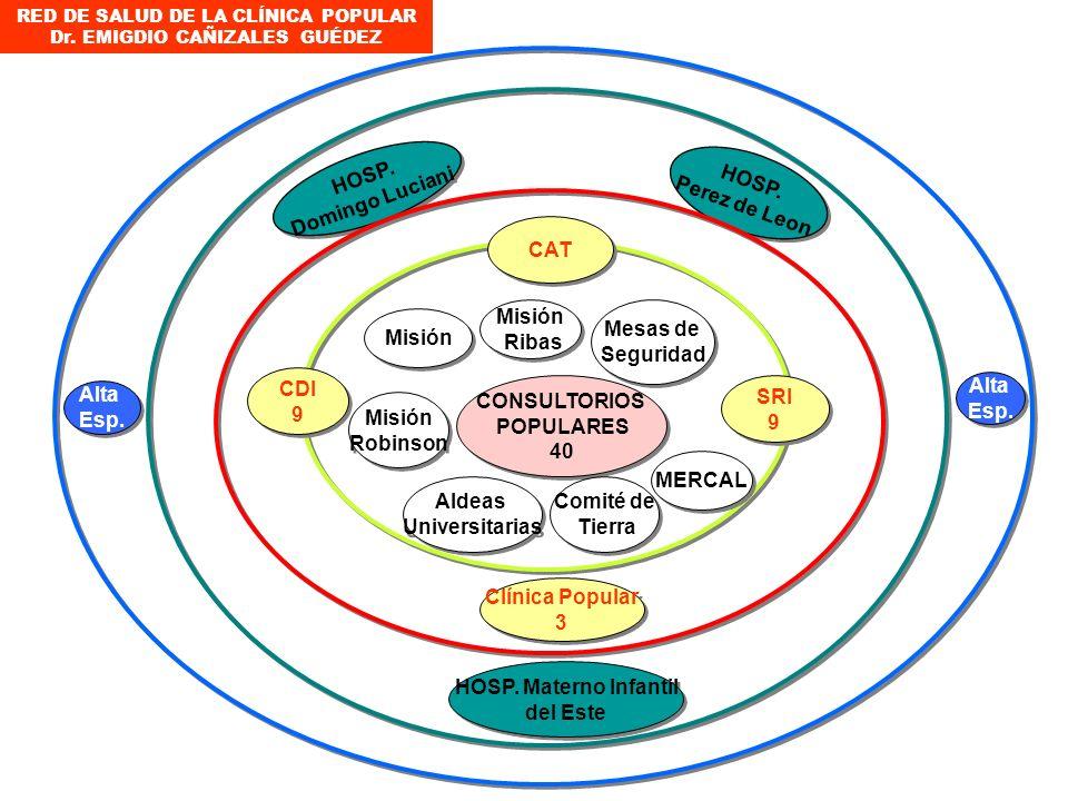 EJEMPLO: SISTEMA INTEGRADO DE SERVICIOS DE SALUD DE LEBRUN (ACTUAL) Consultorio Populares (40) Centro Diagnostico (4) Clínica Popular (3) Centro Diagn