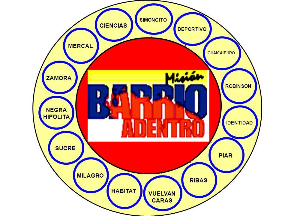 Aprobación de la Constitución de la República Bolivariana de Venezuela Paro Médico Año 2001 Golpe de Estado Año 2002 (Participación Activa de la Feder