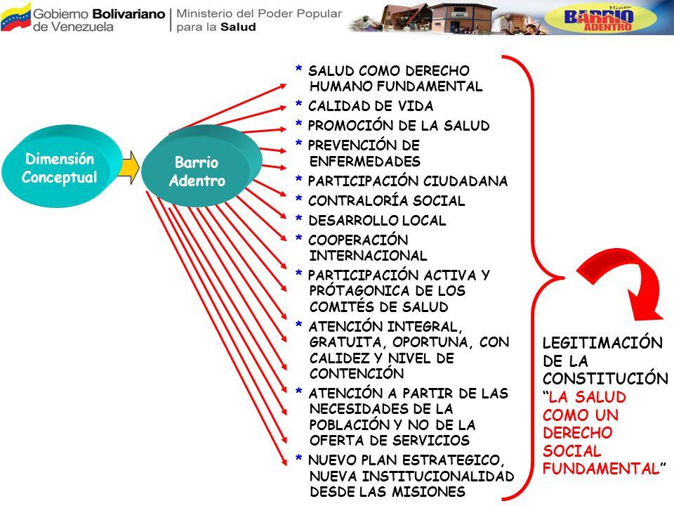 MISIONES MERCAL CIENCIAS SIMONCITO ZAMORA NEGRA HIPOLITA SUCRE MILAGRO HABITATVUELVAN CARAS RIBAS PIAR IDENTIDAD ROBINSON GUAICAIPURO DEPORTIVO