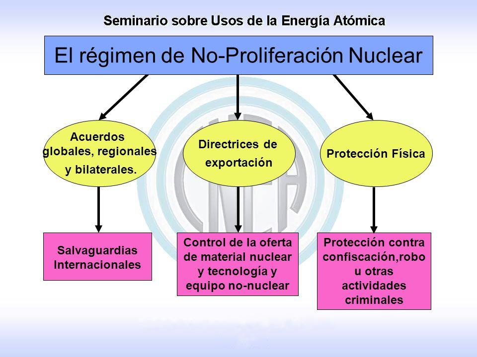Salvaguardias Internacionales Control de la oferta de material nuclear y tecnología y equipo no-nuclear Protección contra confiscación,robo u otras ac
