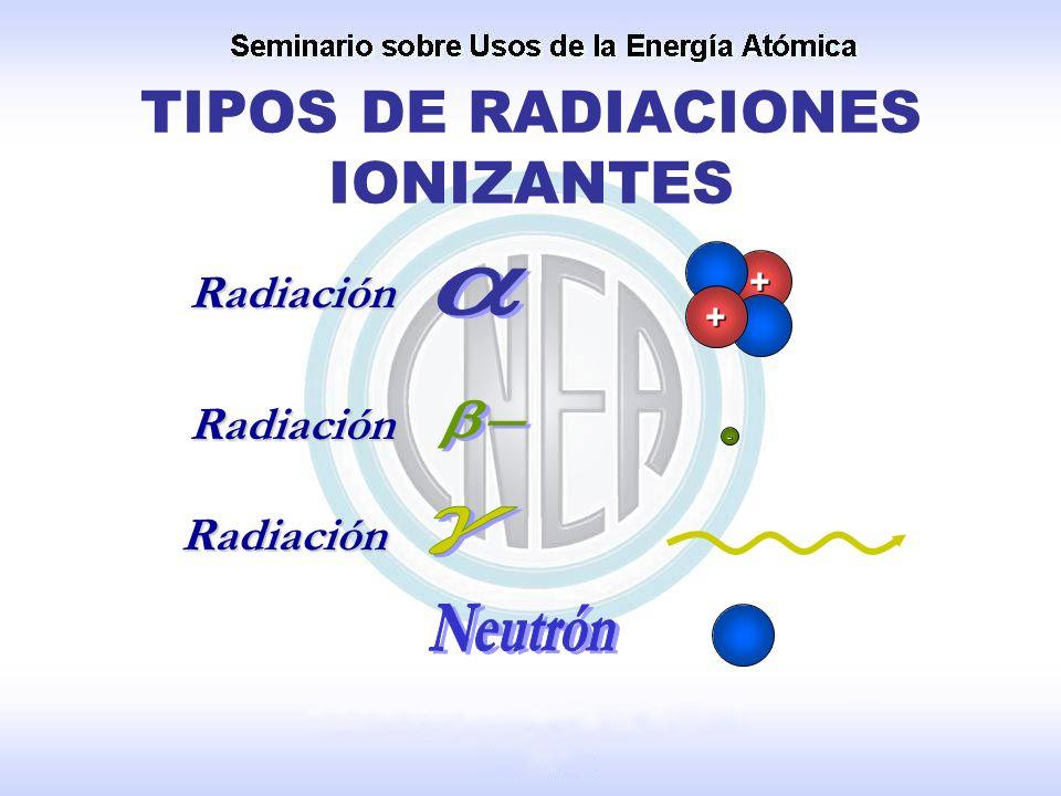 TIPOS DE RADIACIONES IONIZANTES - + + Radiación Radiación Radiación