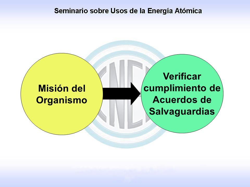 Misión del Organismo Verificar cumplimiento de Acuerdos de Salvaguardias