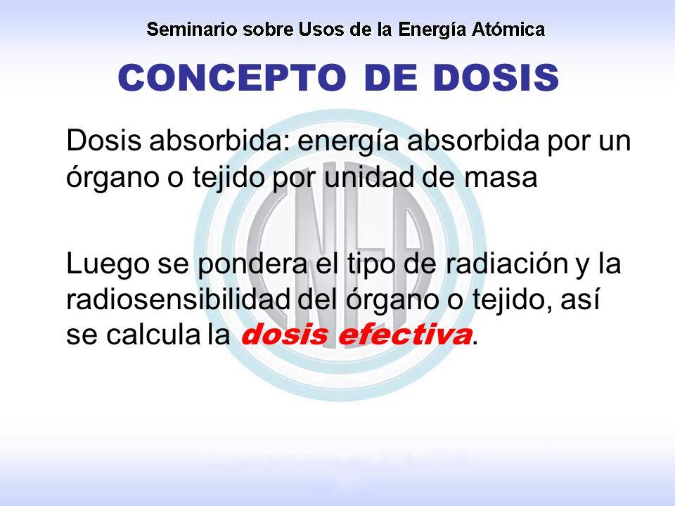CONCEPTO DE DOSIS Dosis absorbida: energía absorbida por un órgano o tejido por unidad de masa Luego se pondera el tipo de radiación y la radiosensibi