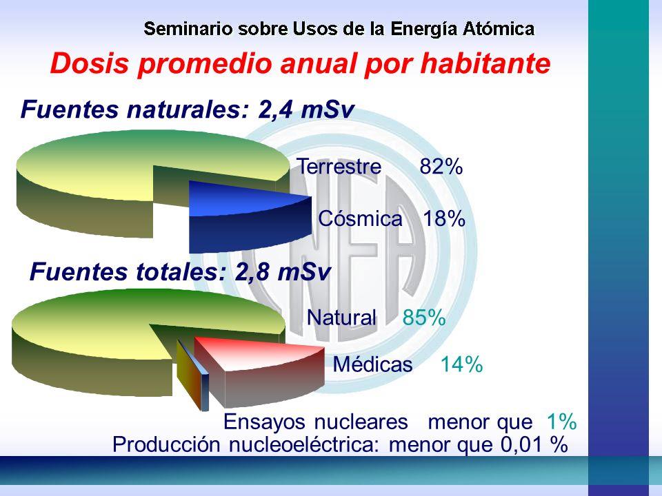 Terrestre 82% Cósmica 18% Producción nucleoeléctrica: menor que 0,01 % Fuentes totales: 2,8 mSv Dosis promedio anual por habitante Fuentes naturales: