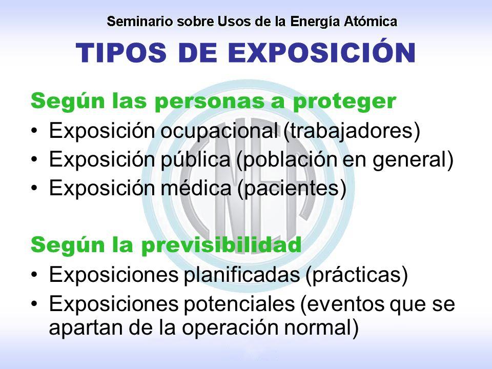TIPOS DE EXPOSICIÓN Según las personas a proteger Exposición ocupacional (trabajadores) Exposición pública (población en general) Exposición médica (p
