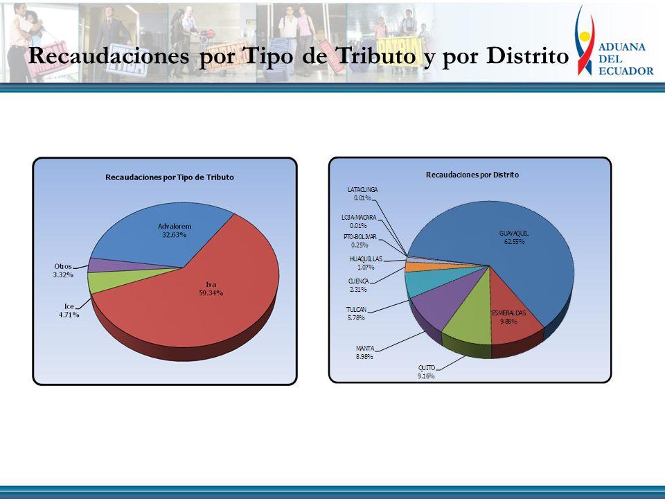 Recaudaciones por Tipo de Tributo y por Distrito