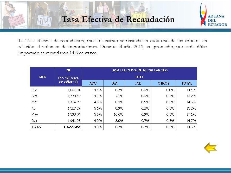 Tasa Efectiva de Recaudación La Tasa efectiva de recaudación, muestra cuánto se recauda en cada uno de los tributos en relación al volumen de importaciones.