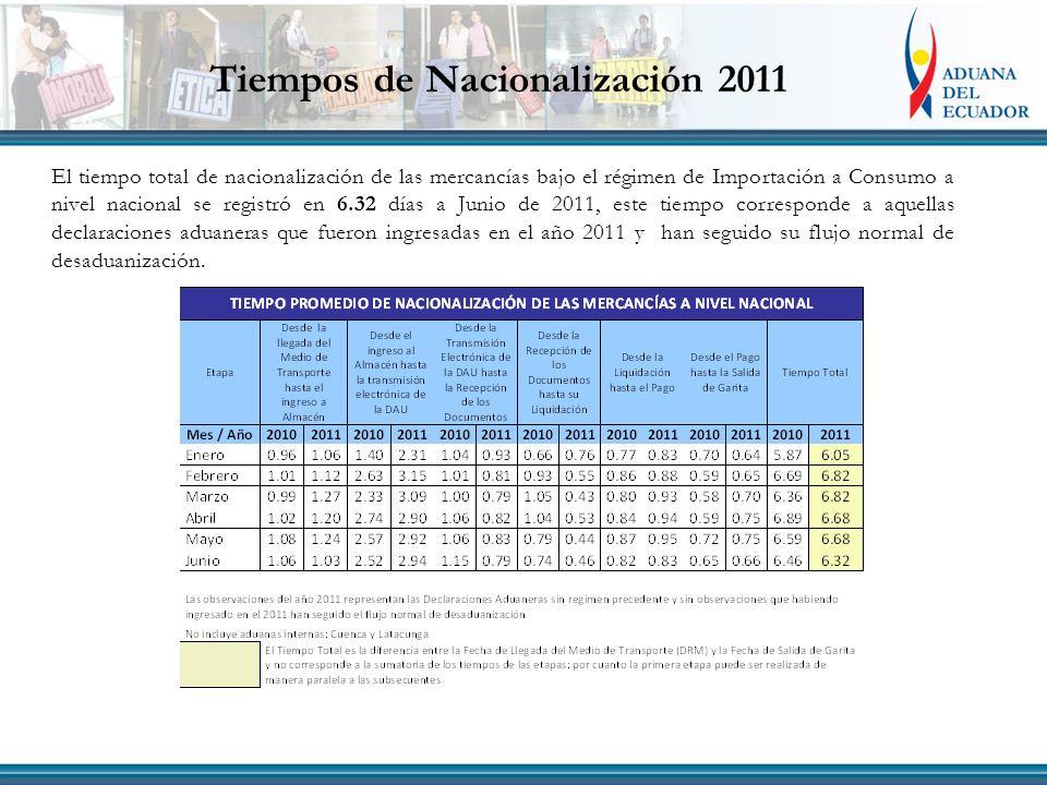 Tiempos de Nacionalización 2011 El tiempo total de nacionalización de las mercancías bajo el régimen de Importación a Consumo a nivel nacional se regi