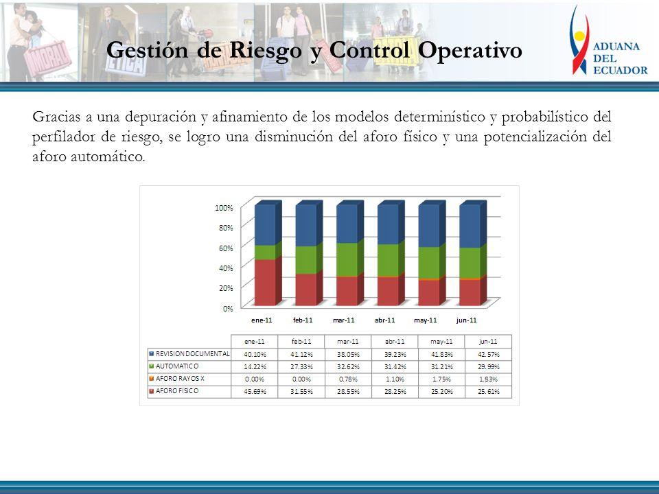 Gestión de Riesgo y Control Operativo Gracias a una depuración y afinamiento de los modelos determinístico y probabilístico del perfilador de riesgo, se logro una disminución del aforo físico y una potencialización del aforo automático.
