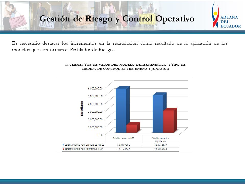 Gestión de Riesgo y Control Operativo Es necesario destacar los incrementos en la recaudación como resultado de la aplicación de los modelos que conforman el Perfilador de Riesgo..