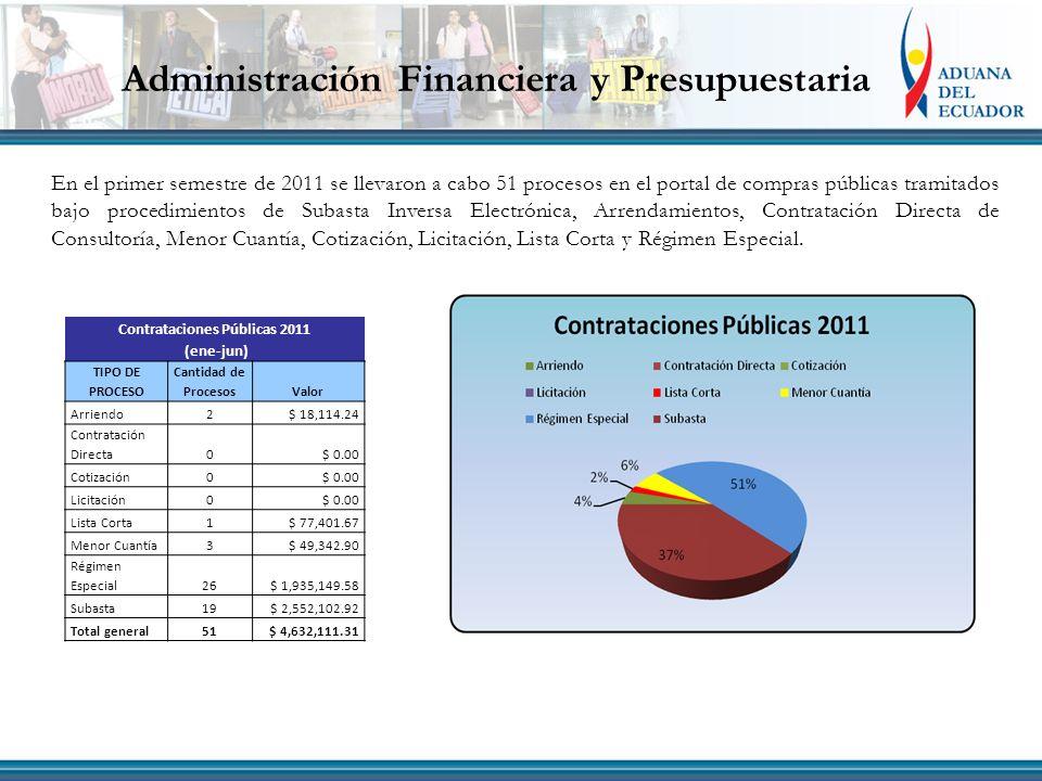 Administración Financiera y Presupuestaria En el primer semestre de 2011 se llevaron a cabo 51 procesos en el portal de compras públicas tramitados ba