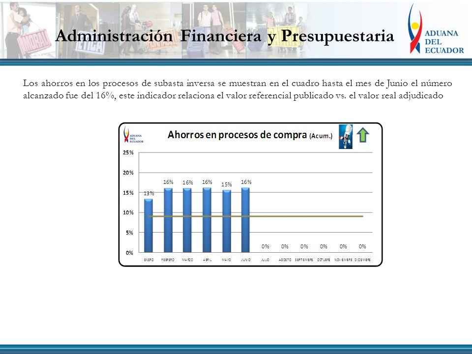 Administración Financiera y Presupuestaria Los ahorros en los procesos de subasta inversa se muestran en el cuadro hasta el mes de Junio el número alcanzado fue del 16%, este indicador relaciona el valor referencial publicado vs.