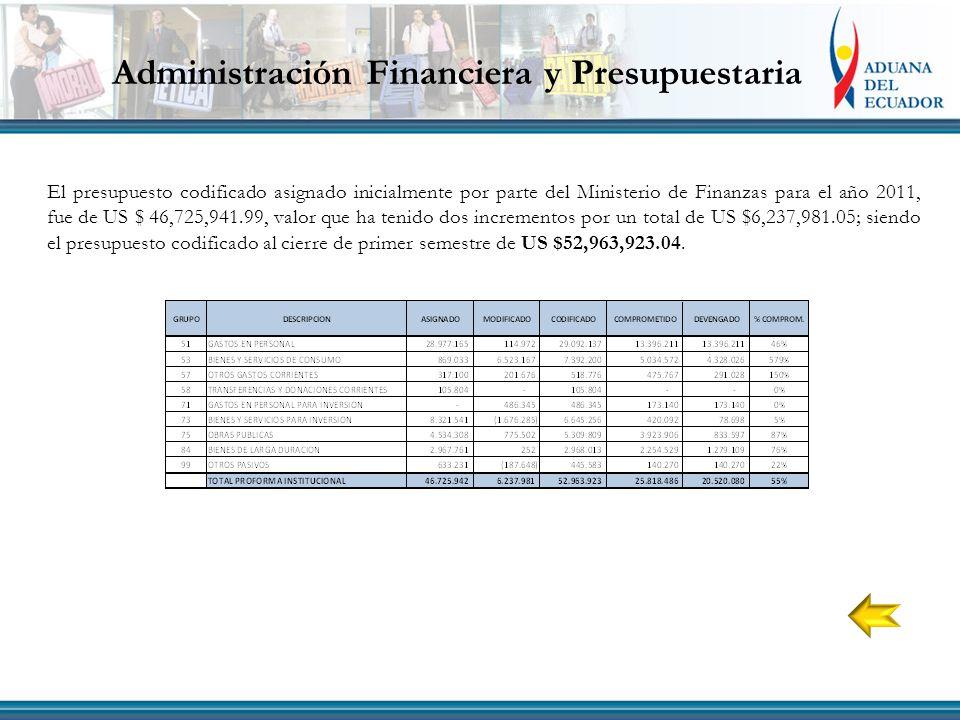 Administración Financiera y Presupuestaria El presupuesto codificado asignado inicialmente por parte del Ministerio de Finanzas para el año 2011, fue de US $ 46,725,941.99, valor que ha tenido dos incrementos por un total de US $6,237,981.05; siendo el presupuesto codificado al cierre de primer semestre de US $52,963,923.04.