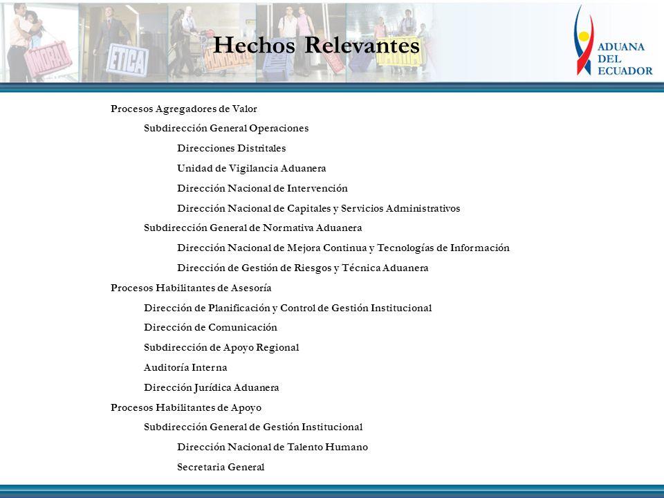 Hechos Relevantes Procesos Agregadores de Valor Subdirección General Operaciones Direcciones Distritales Unidad de Vigilancia Aduanera Dirección Nacio