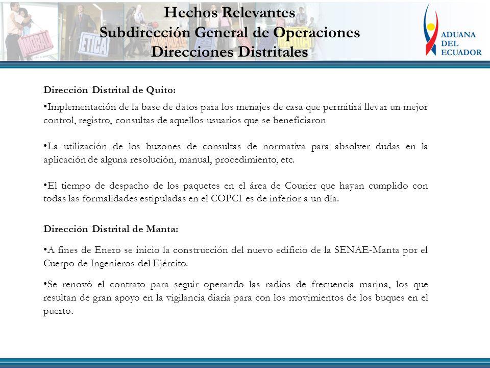 Dirección Distrital de Quito: Implementación de la base de datos para los menajes de casa que permitirá llevar un mejor control, registro, consultas d