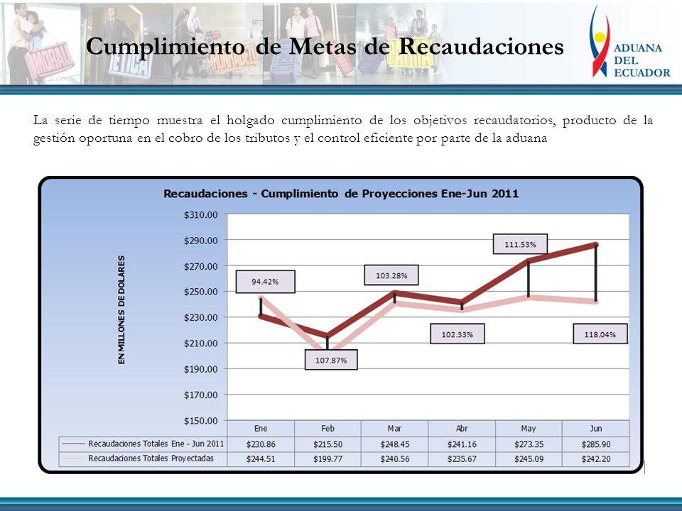 Cumplimiento de Metas de Recaudaciones La serie de tiempo muestra el holgado cumplimiento de los objetivos recaudatorios, producto de la gestión oportuna en el cobro de los tributos y el control eficiente por parte de la aduana