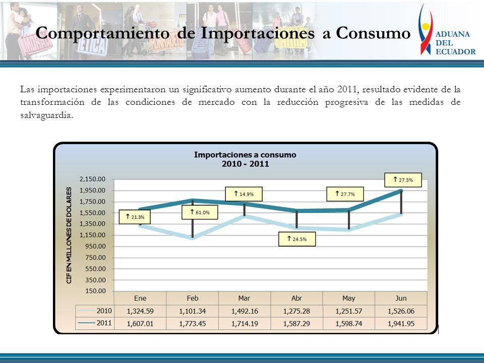 Comportamiento de Importaciones a Consumo Las importaciones experimentaron un significativo aumento durante el año 2011, resultado evidente de la transformación de las condiciones de mercado con la reducción progresiva de las medidas de salvaguardia.