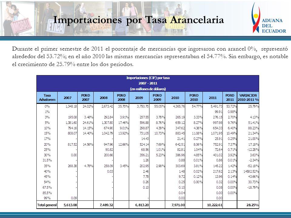 Importaciones por Tasa Arancelaria Durante el primer semestre de 2011 el porcentaje de mercancías que ingresaron con arancel 0%, representó alrededor del 53.72%; en el año 2010 las mismas mercancías representaban el 54.77%.
