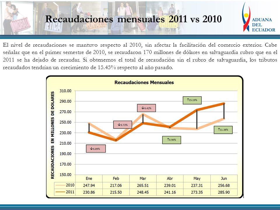 Recaudaciones mensuales 2011 vs 2010 El nivel de recaudaciones se mantuvo respecto al 2010, sin afectar la facilitación del comercio exterior.