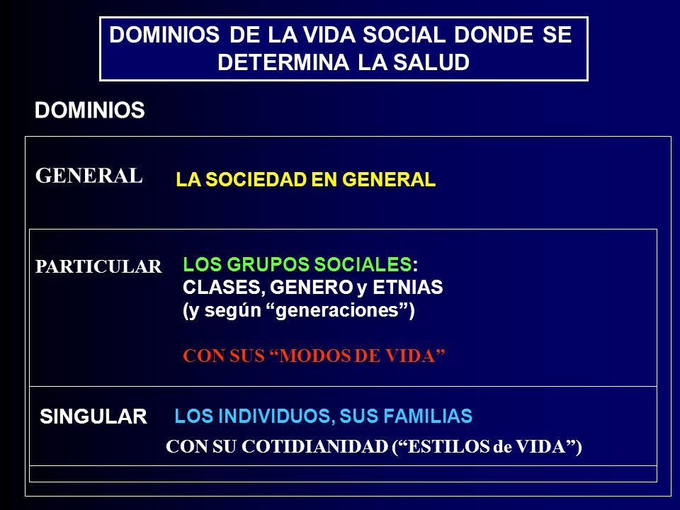 DOMINIOS DE LA VIDA SOCIAL DONDE SE DETERMINA LA SALUD DOMINIOS SINGULAR LA SOCIEDAD EN GENERAL LOS GRUPOS SOCIALES: CLASES, GENERO y ETNIAS (y según generaciones) GENERAL PARTICULAR LOS INDIVIDUOS, SUS FAMILIAS CON SUS MODOS DE VIDA CON SU COTIDIANIDAD (ESTILOS de VIDA)
