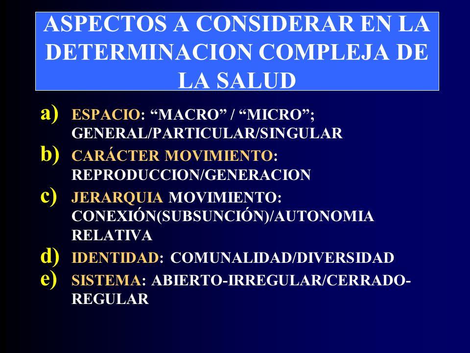 ASPECTOS A CONSIDERAR EN LA DETERMINACION COMPLEJA DE LA SALUD a) ESPACIO: MACRO / MICRO; GENERAL/PARTICULAR/SINGULAR b) CARÁCTER MOVIMIENTO: REPRODUCCION/GENERACION c) JERARQUIA MOVIMIENTO: CONEXIÓN(SUBSUNCIÓN)/AUTONOMIA RELATIVA d) IDENTIDAD: COMUNALIDAD/DIVERSIDAD e) SISTEMA: ABIERTO-IRREGULAR/CERRADO- REGULAR