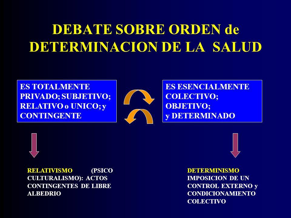 DEBATE SOBRE ORDEN de DETERMINACION DE LA SALUD ES TOTALMENTE PRIVADO; SUBJETIVO; RELATIVO o UNICO; y CONTINGENTE ES ESENCIALMENTE COLECTIVO; OBJETIVO; y DETERMINADO RELATIVISMO (PSICO CULTURALISMO): ACTOS CONTINGENTES DE LIBRE ALBEDRIO DETERMINISMO IMPOSICION DE UN CONTROL EXTERNO y CONDICIONAMIENTO COLECTIVO